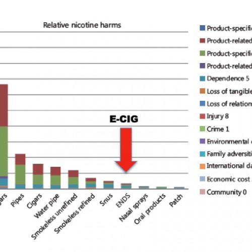 La classifica dei prodotti contenenti nicotina: e-cig fra i meno pericolosi